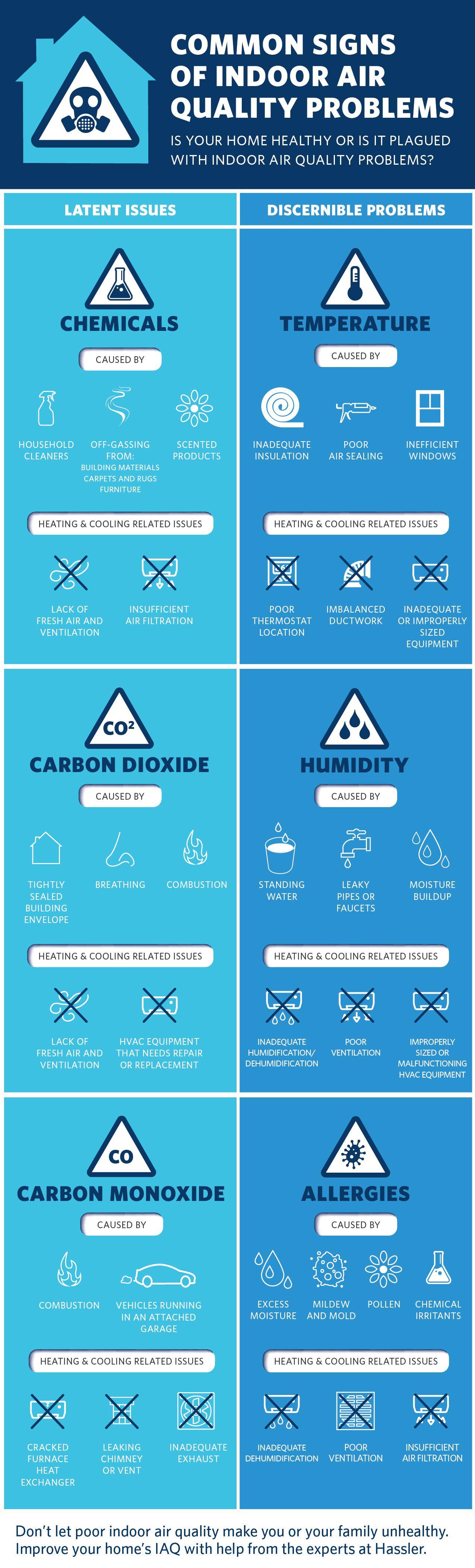 indoor air quality El Cerrito