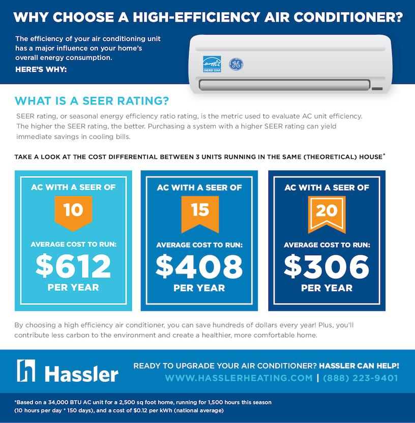 air conditioning, home air conditioning, SEER rating, ca air conditioning, ac installation ca
